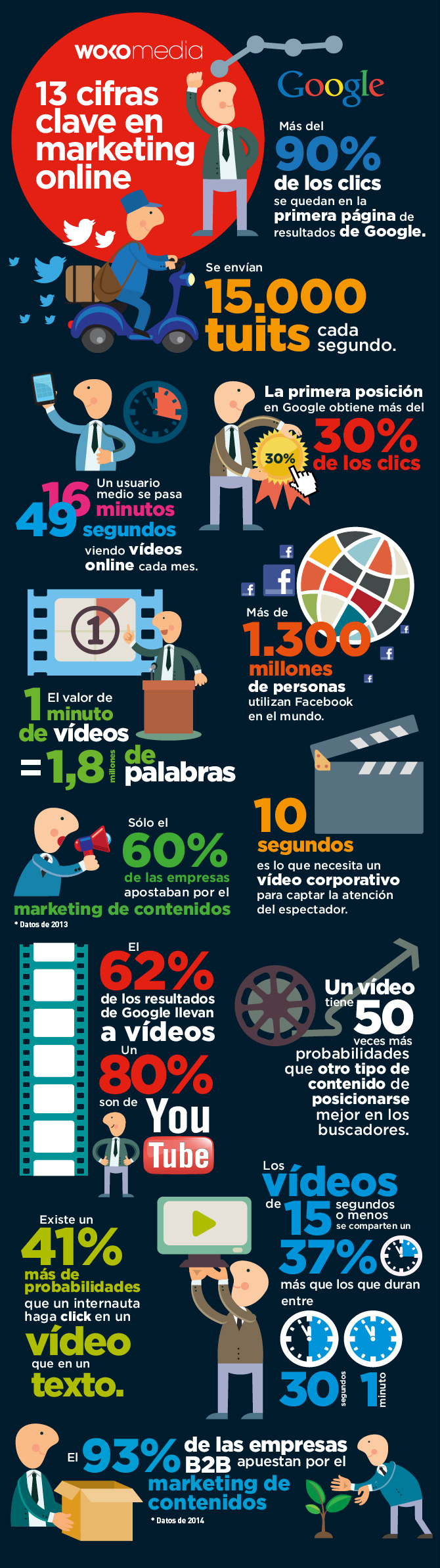 13 cifras clave en marketing online