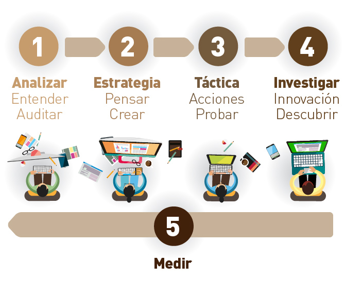 Metodología estrategias en marketing online