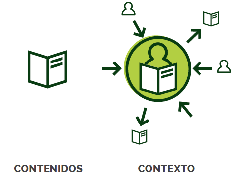 Contenidos y contexto en Inbound marketing