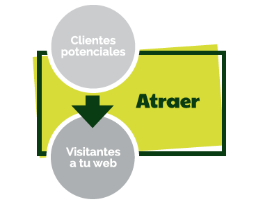 Atraer visitas a la web con el Inbound marketing