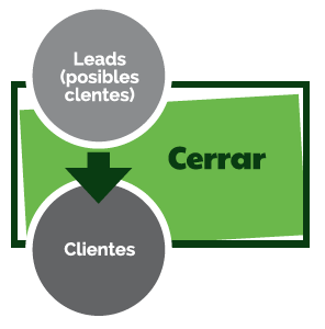 Generar leads cualificados en web con Inbound marketing