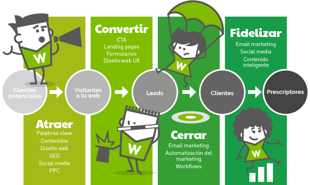 proceso-inbound-marketing-wokomedia