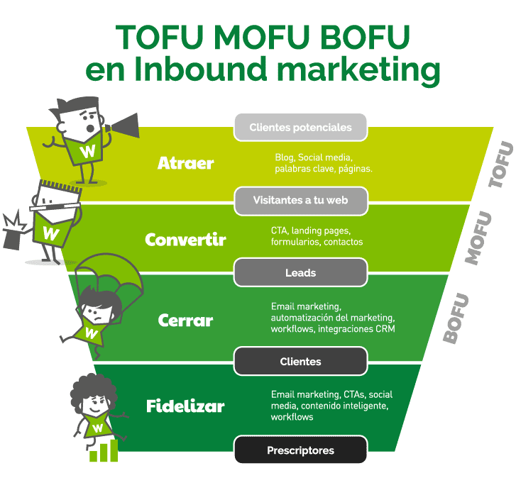 TOFU, MOFU y BOFU en Inbound marketing