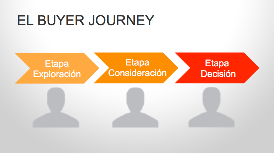 Buyer's journey en la conversión